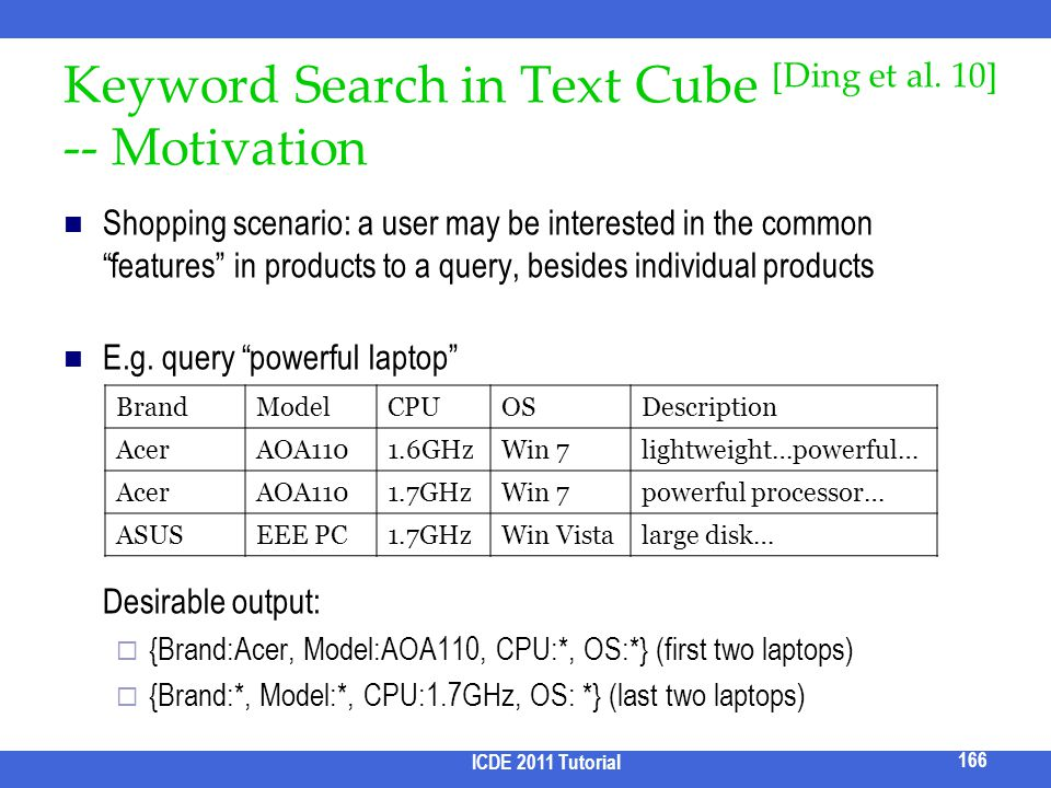 Keyword Search in Text Cube [Ding et al. 10] -- Motivation